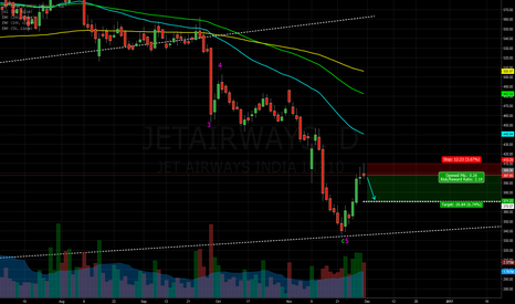 "JETAIRWAYS: Jet Airways "" potential short"""