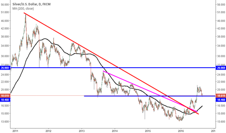 XAGUSD: Silver's testing a historical techical pivot, NFPs/Fed in focus