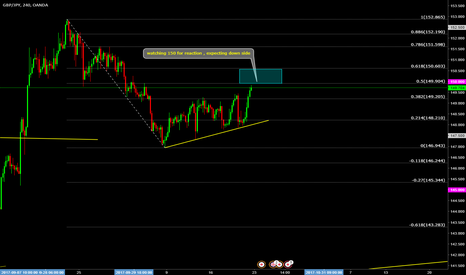 GBPJPY: GBPJPY expecting a reaction on 150 for down side