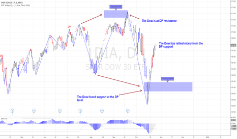 DIA: Dow has rallied nicely