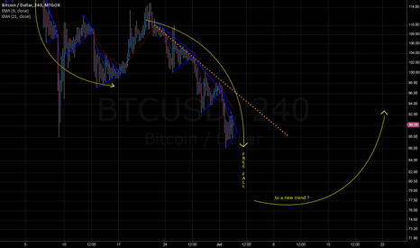 BTCUSD: The bearish scenario