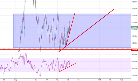 GBPUSD: Potential LONG to 1.33