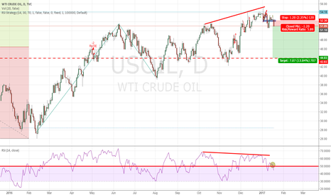 USOIL: maybe a d-term short