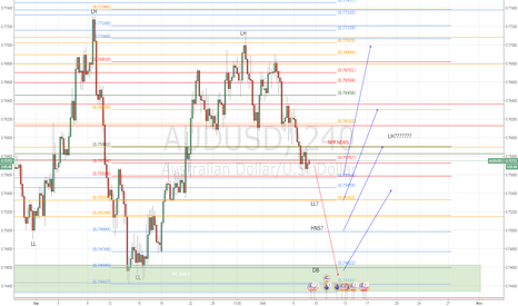 AUDUSD: NFP : WHAT IF...