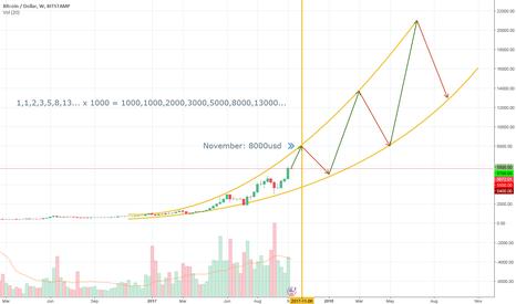 BTCUSD: BTCUSD: Lines for short term, Curves for long term
