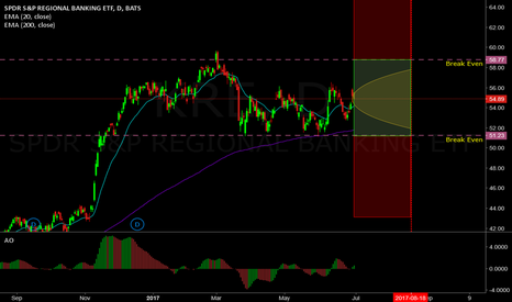 KRE: 58% probability trade on KRE (Strangle)