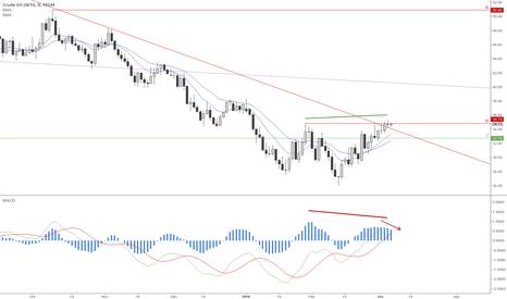 USOIL: US Oil price starts to decline