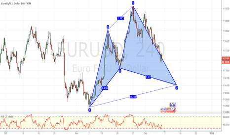 EURUSD: Potential advanced cypher formation