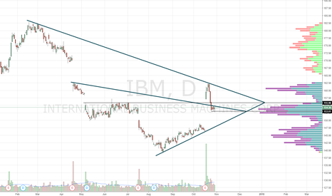 IBM: Sym triangle within sym triangle. Gaps below