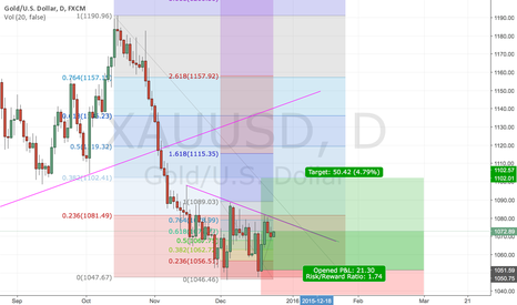 XAUUSD: Potential Short-term Gold Breakout after the Holidays