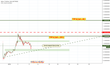 ADAUSDT: ada usdt cardano/tether Crawl to a new top before the end of the