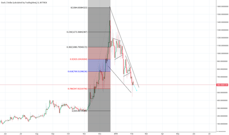 DASHUSD: go long Now TILL 1.278%