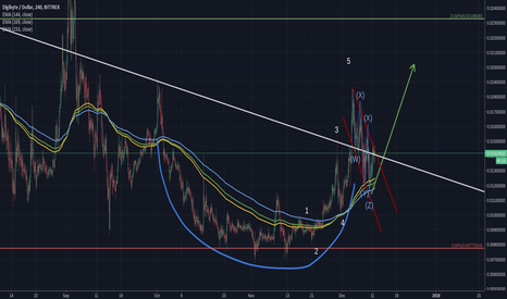 DGBUSD: DGBUSD - Cup and handle