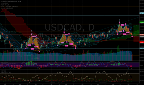 USDCAD: 3rd Time is the charm