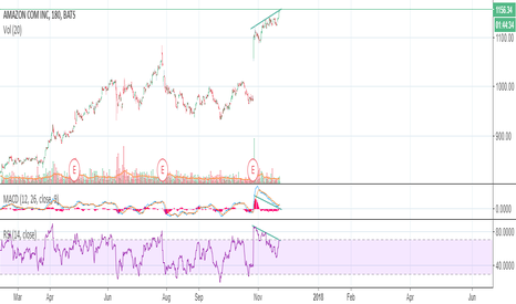 AMZN: bearish divergence discovered