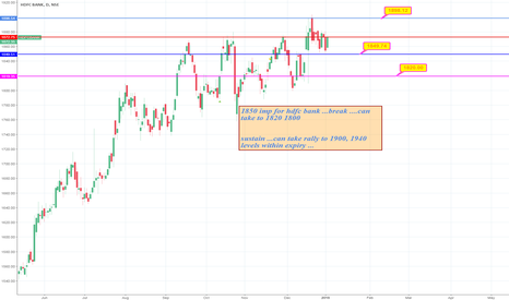 HDFCBANK: important levels for hdfc bank to watch !