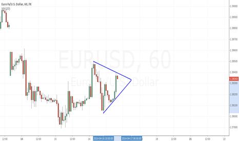 EURUSD: Triangle Pattern on #EURUSD 1 hour time frame