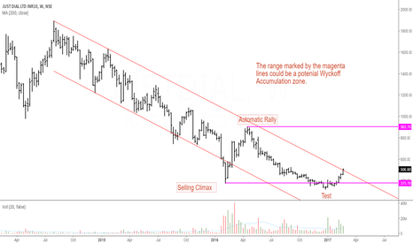 JUSTDIAL: Just Dial: Is It a Wyckoff Accumulation Range ?