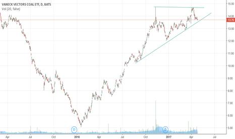 KOL: Coal: ascending triangle?