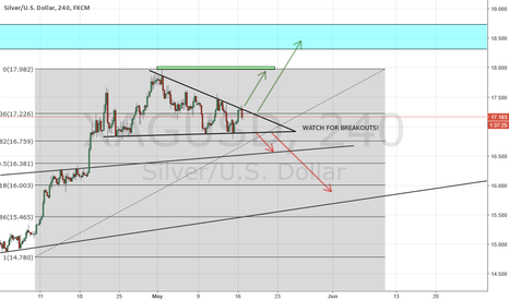 XAGUSD: SILVER POSSIBLE BREAKOUTS TRADE IDEAS