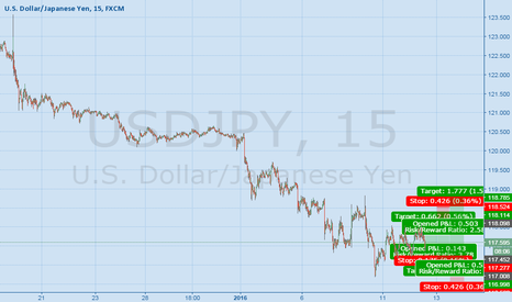 USDJPY: Long, short, Long 1.12.16