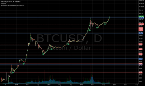 BTCUSD: We are about to hit another milestone.