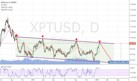 XPTUSD: Platinum, new downtrend wave in preparation