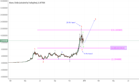 WAVESUSD: WAVESUSD daily analysis