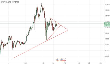 ETHUSD: Ethusd triangulo
