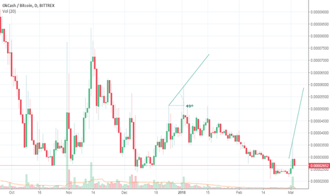 OKBTC: OKCASH will touch 4852 in max 36 hours
