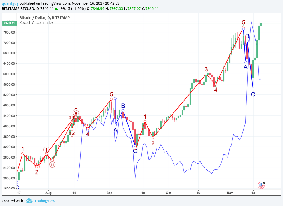 bitcoin vs bitstamp
