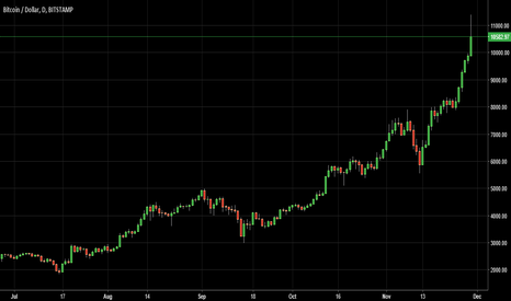 BTCUSD: Bitcoin Got some Monstrous Excess
