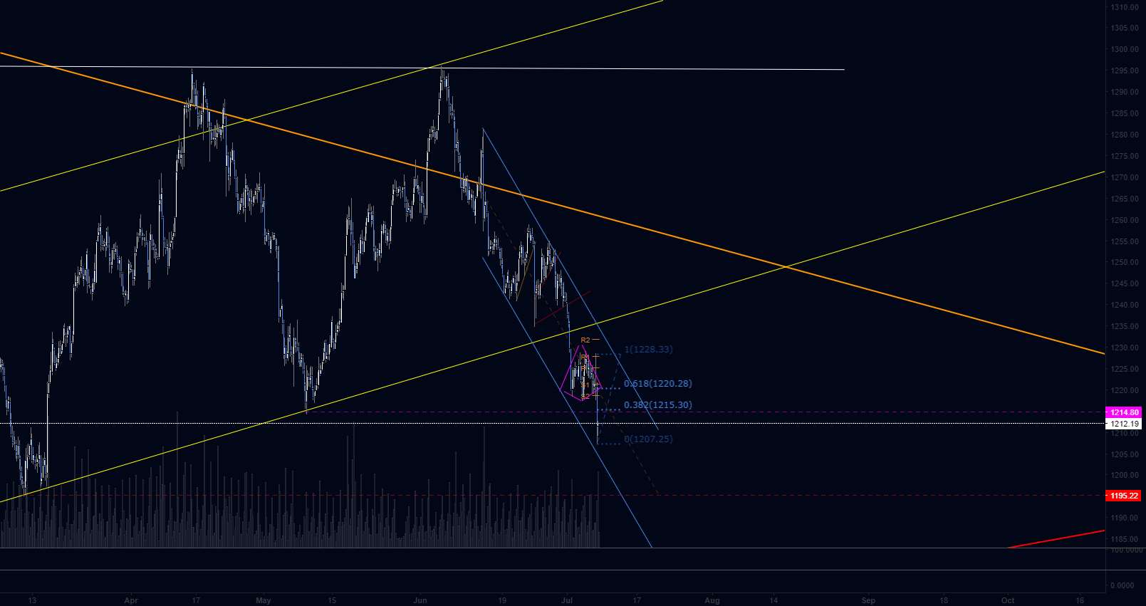 XAUUSD - Daily and Hourly Gold Resistance to watch