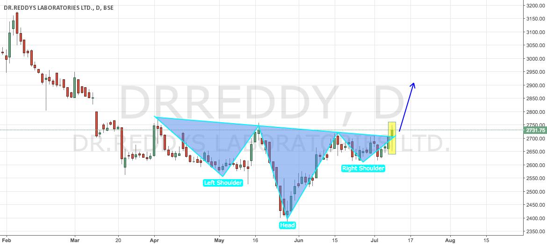 DR Reddy's - Bullish Head n Shoulder Pattern