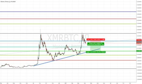 XMRBTC: Short Monero