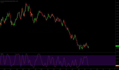 AUDNZD: Entries 1.0630s and 1.0670s target 1.0990s and 1.1190s