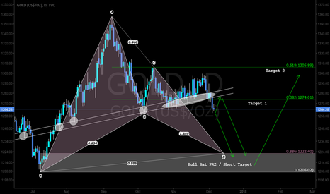 GOLD: A pattern based trade setup for a directional bias