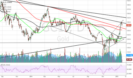 GC1!: My gold trend lines