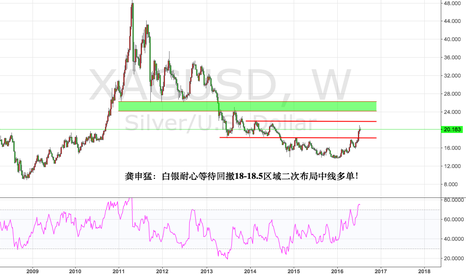 XAGUSD: If silver retreat again to 18-15.5 area is the second layout mor