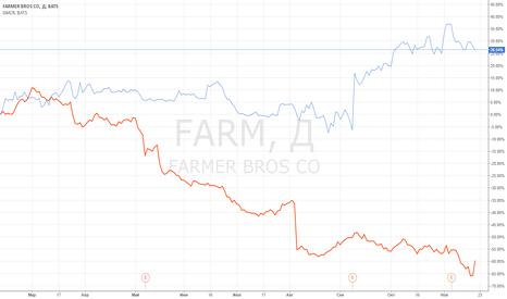 FARM: Идея парной торговли: FARM vs GMCR.