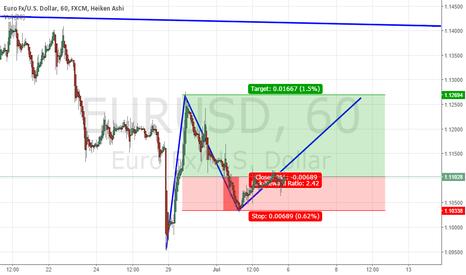 EURUSD: wave 3 possible