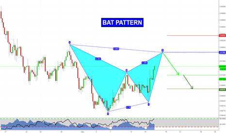USDCHF: Bat Pattern su USDCHF