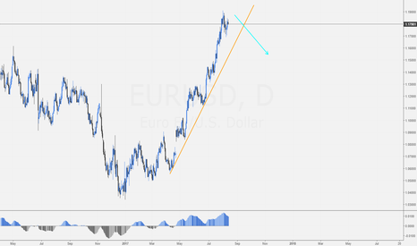EURUSD: EURUSD is topping up. Look for selling opportunities
