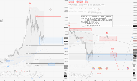 BTCUSD: Core rules to trade with Sinewave & Momentum