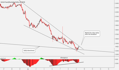 GBPAUD: GBPAUD Watch For A Breakout Before Going Long