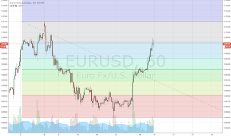 EURUSD: EUR/USD 下落78.6%戻し到達