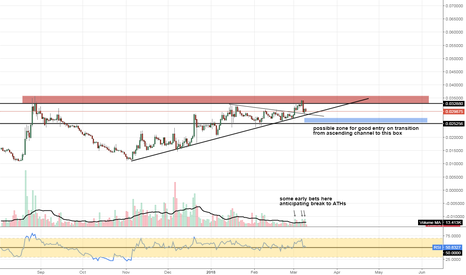 XMRBTC: #XMRUSD #monero overall solid chart showing steady build