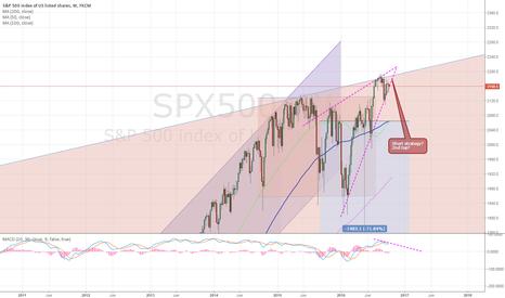 SPX500: SPX