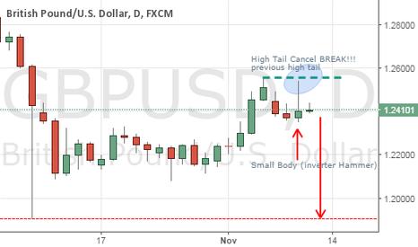 GBPUSD: Just Candlestick technical_Trend Down