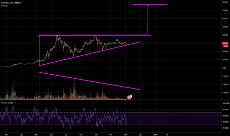 ETHUSD: ETHUSD Ascending Triangle (possible)